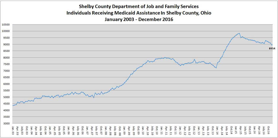 Shelby County Ohio Job Family Services Medicaid Report