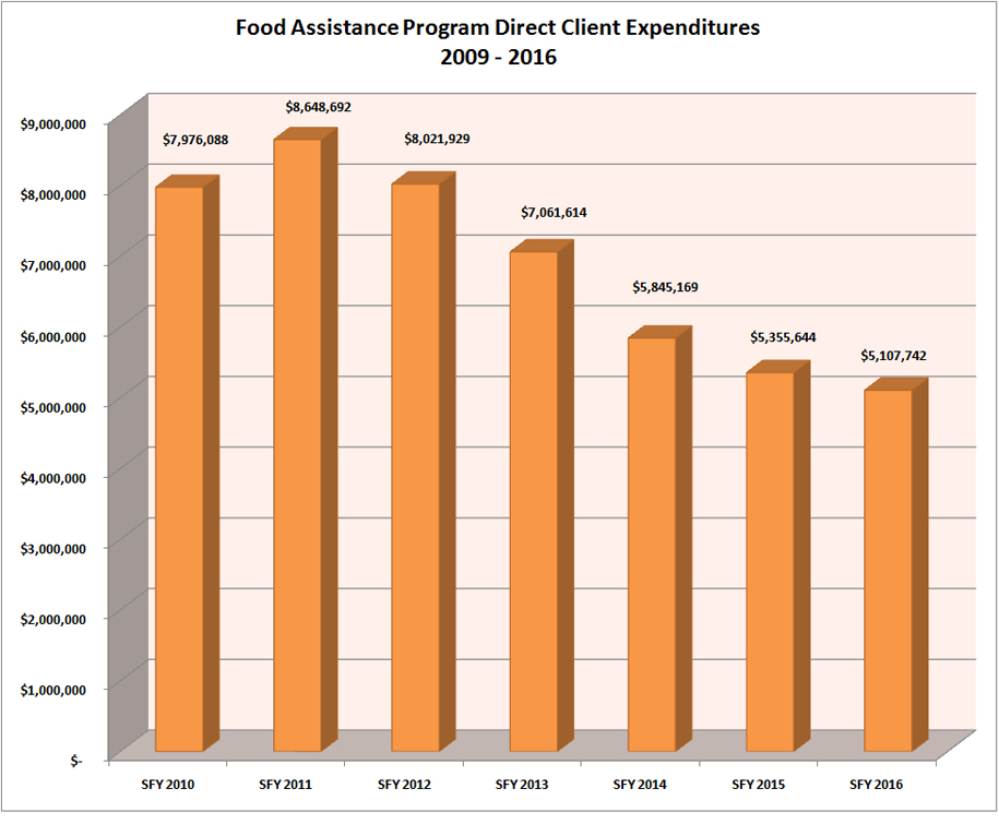 Shelby County Ohio Job Family Services Administrative Food Assistance Expenditures Report